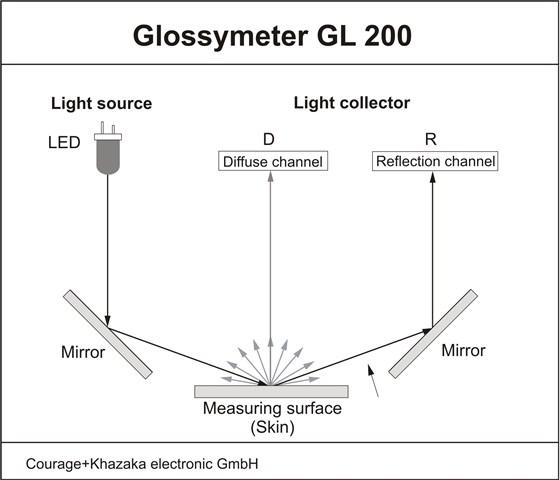glossymètre